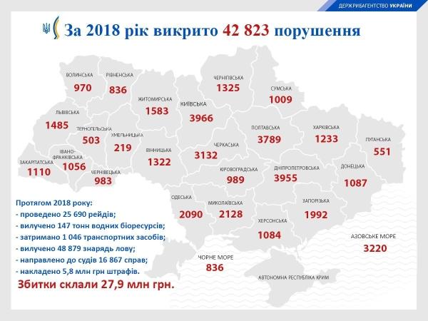 В Івано-Франківській області рибоохоронні патрульні зафіксували майже 1057 порушень за минулий рік