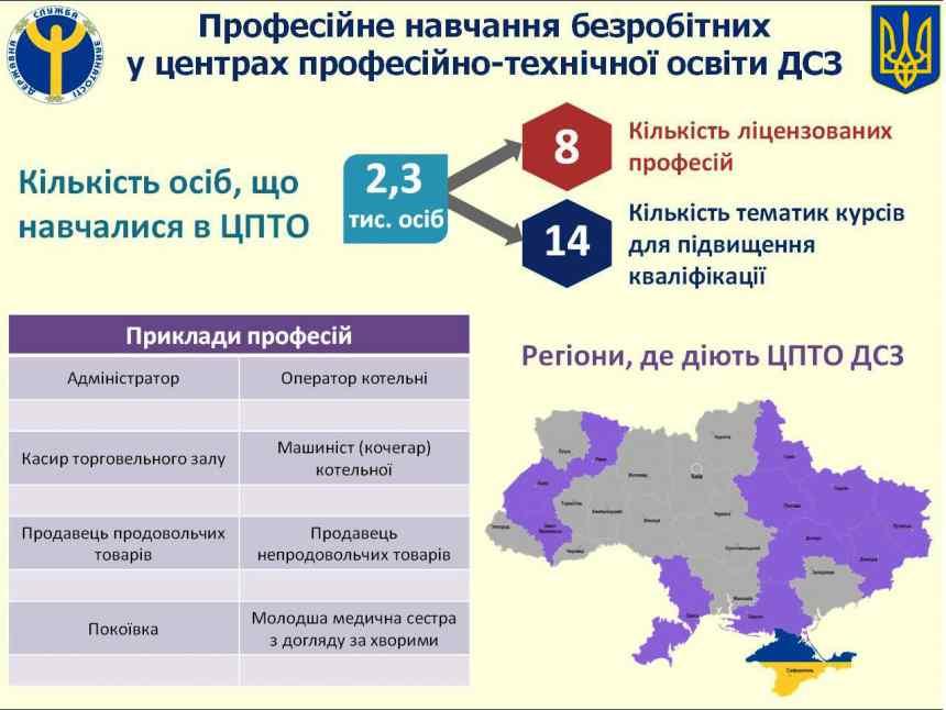 На Івано-Франківщині за минулий рік служба зайнятості працевлаштувала 43 тисячі осіб