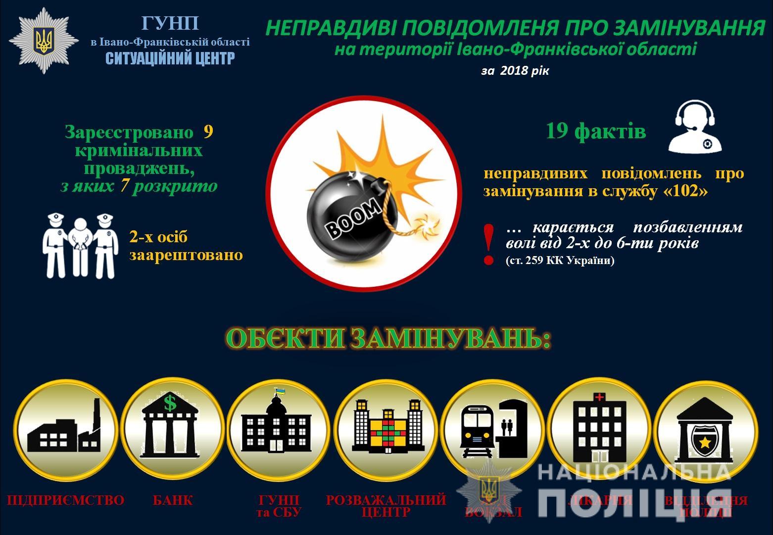 """Минулого року зафіксували 19 випадків """"замінувань"""" об'єктів на Прикарпатті (ІНФОГРАФІКА)"""