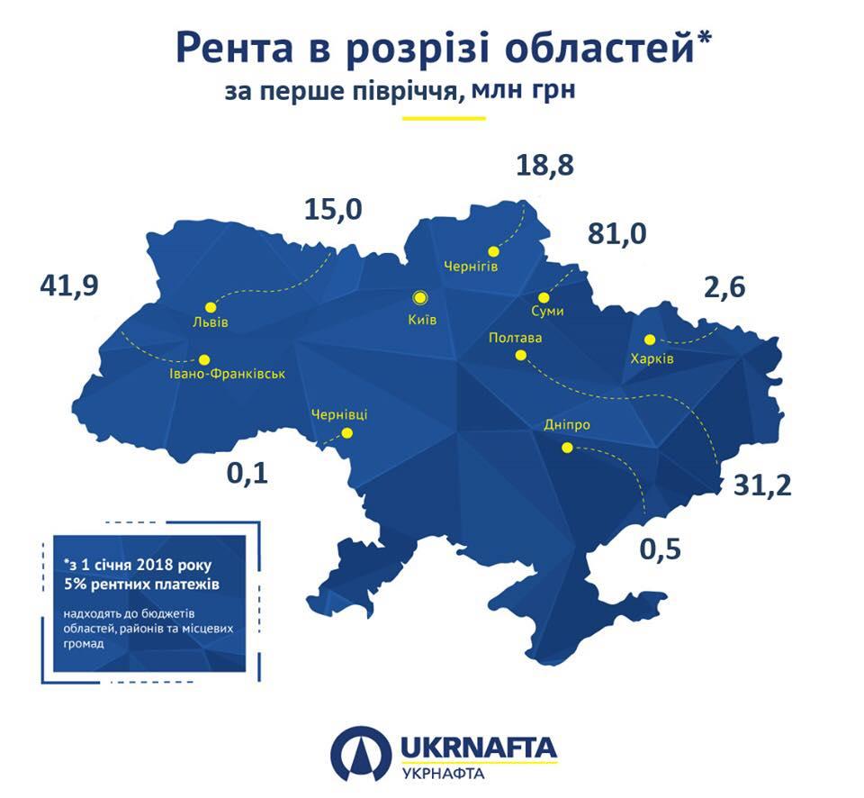 Рента «Укрнафти» за перше півріччя склала 3,8 млрд грн