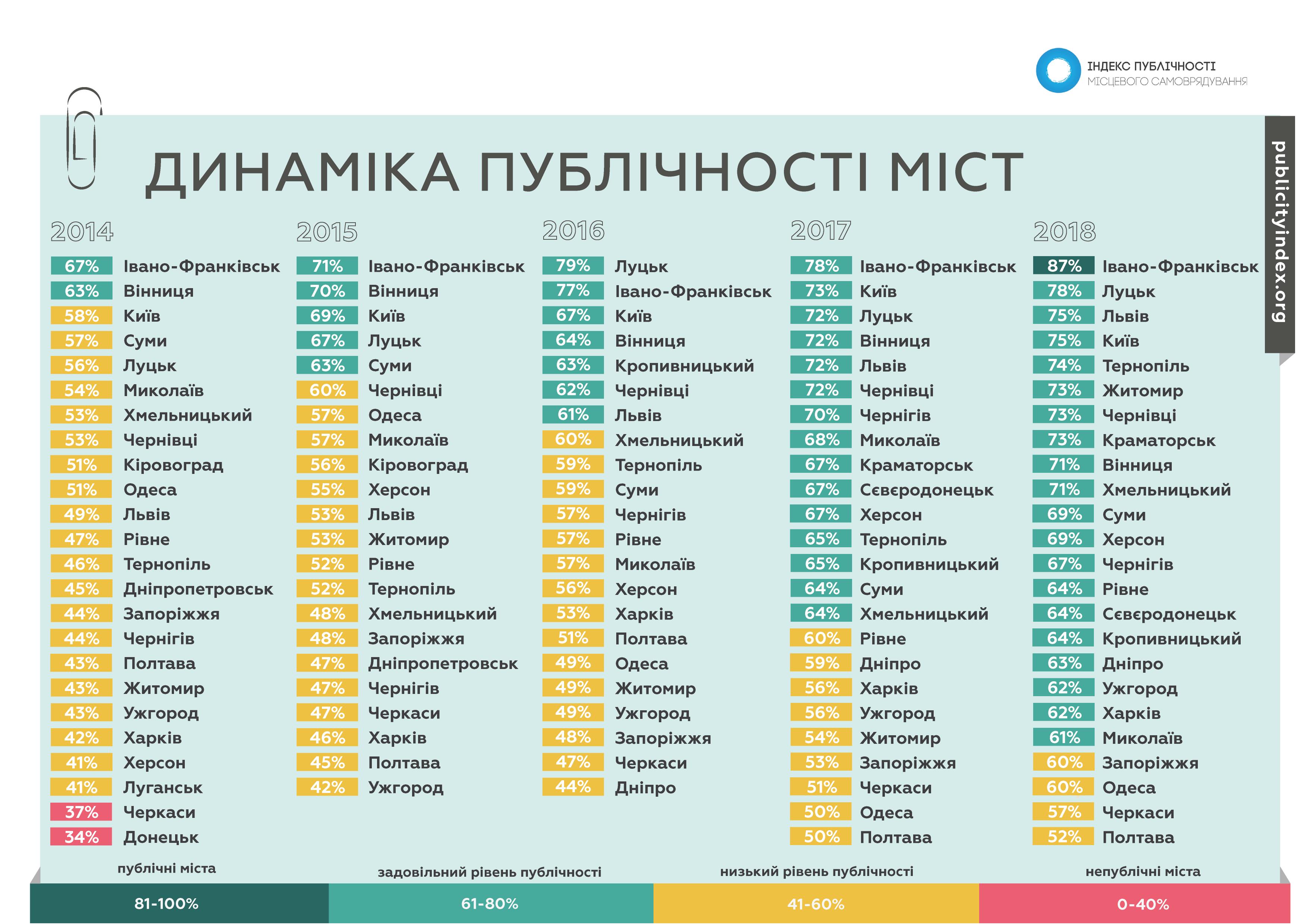 https://galka.if.ua/app/uploads/2019/10/Opora_Indeks_publichnosti_-03.png