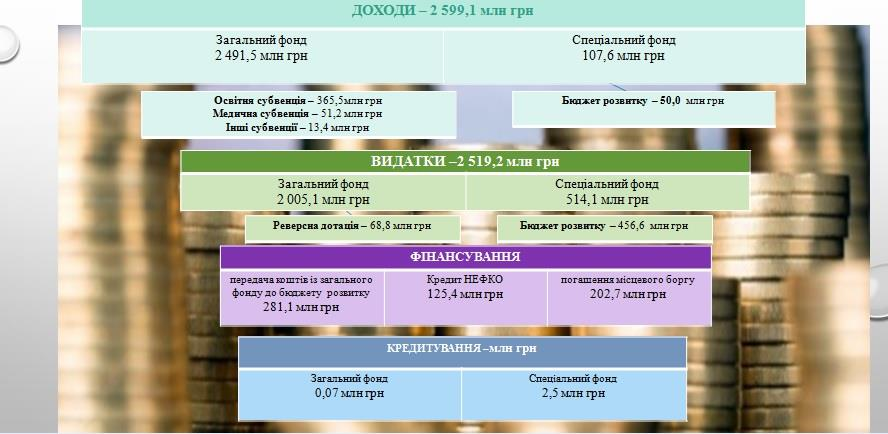 """""""Бюджет виживання"""": на що житиме Івано-Франківськ у 2020 (ПРЕЗЕНТАЦІЯ)"""