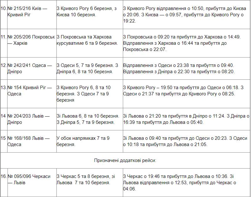 На свято 8 березня Івано-Франківськ отримає додаткове залізничне сполучення