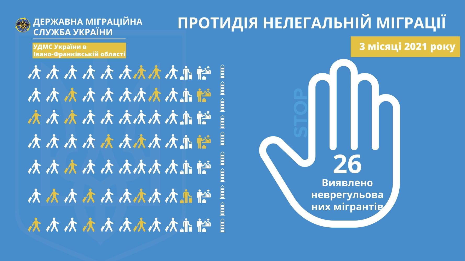 Від початку року на Прикарпатті спіймали 26 нелегальних мігрантів